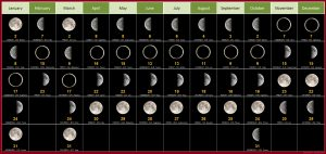 Moon Phases For December 2019